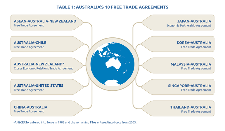 Free Trade Agreements Australia Indonesia Emr Business Group