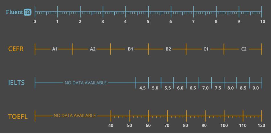 CEFR Equivalent Scales