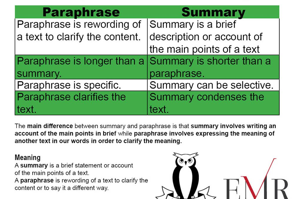 IELTS – Summary & Paraphrase
